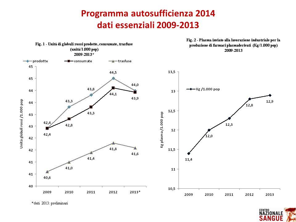 Programma autosufficienza 2014 dati essenziali 2009-2013