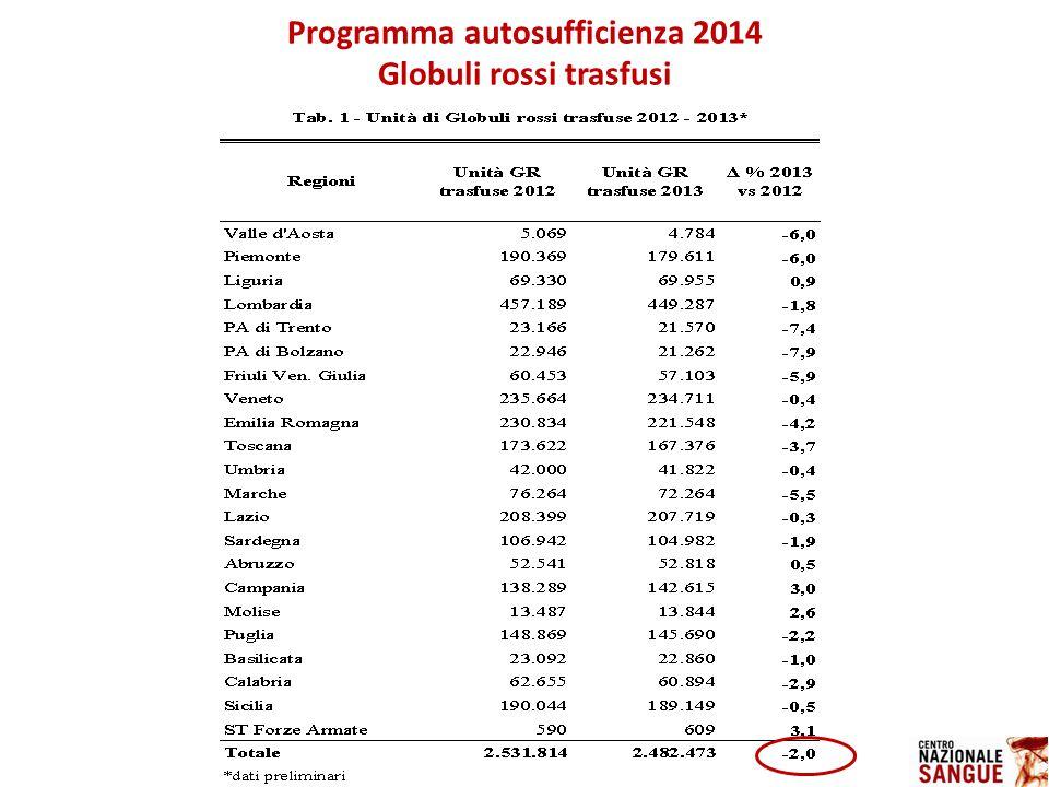 Programma autosufficienza 2014 Globuli rossi trasfusi
