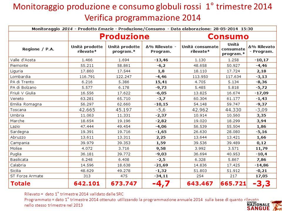Monitoraggio 2014 - Prodotto Emazie - Produzione/Consumo - Data elaborazione: 28-05-2014 15:30 ProduzioneConsumo Regione / P.A.