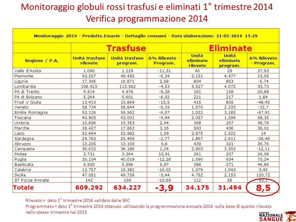 Monitoraggio globuli rossi trasfusi e eliminati 1° trimestre 2014 Verifica programmazione 2014 Rilevato = dato 1° trimestre 2014 validato dalle SRC Programmato = dato 1° trimestre 2014 ottenuto utilizzando la programmazione annuale 2014 sulla base di quanto rilevato nello stesso trimestre nel 2013 Monitoraggio 2014 - Prodotto Emazie - Dettaglio consumi - Data elaborazione: 21-05-2014 15:29 TrasfuseEliminate Regione / P.A.