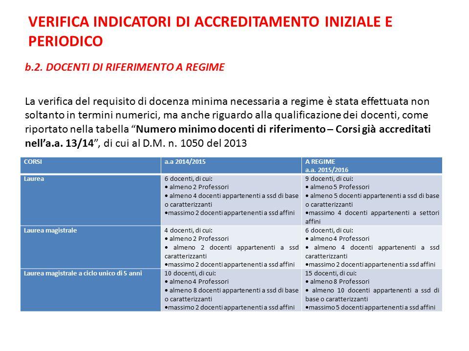 VERIFICA INDICATORI DI ACCREDITAMENTO INIZIALE E PERIODICO b.2.