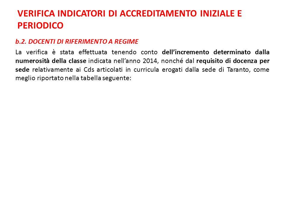 Corso Di Studio Sede BARI Sede TA docenti necessari Di cui: (Qualificazione docenza) numerositàDoc.