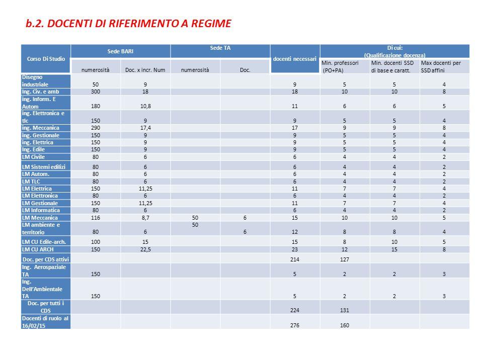 VERIFICA INDICATORI DI ACCREDITAMENTO INIZIALE E PERIODICO c.