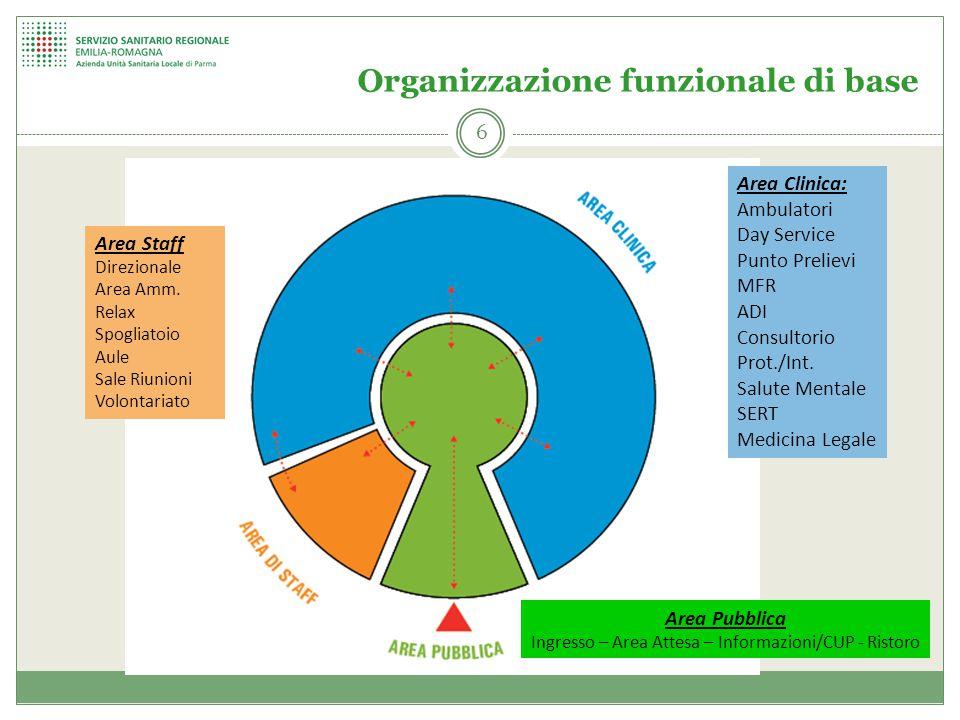 Organizzazione funzionale di base 6 Area Clinica: Ambulatori Day Service Punto Prelievi MFR ADI Consultorio Prot./Int. Salute Mentale SERT Medicina Le