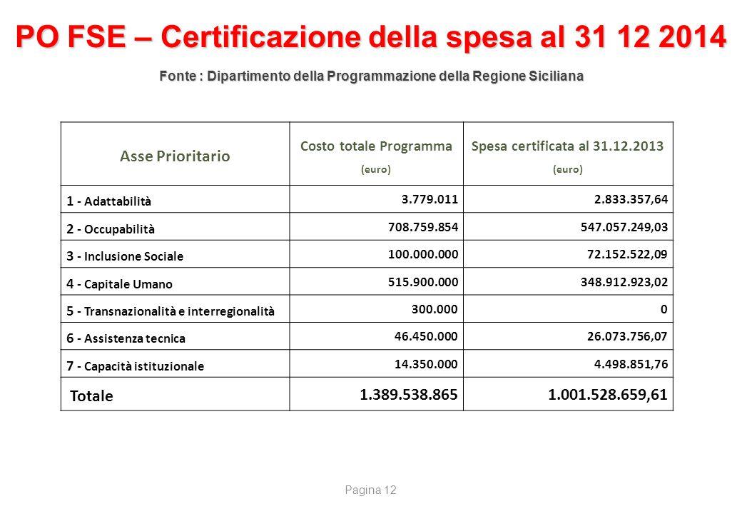Asse Prioritario Costo totale Programma (euro) Spesa certificata al 31.12.2013 (euro) 1 - Adattabilità 3.779.0112.833.357,64 2 - Occupabilità 708.759.