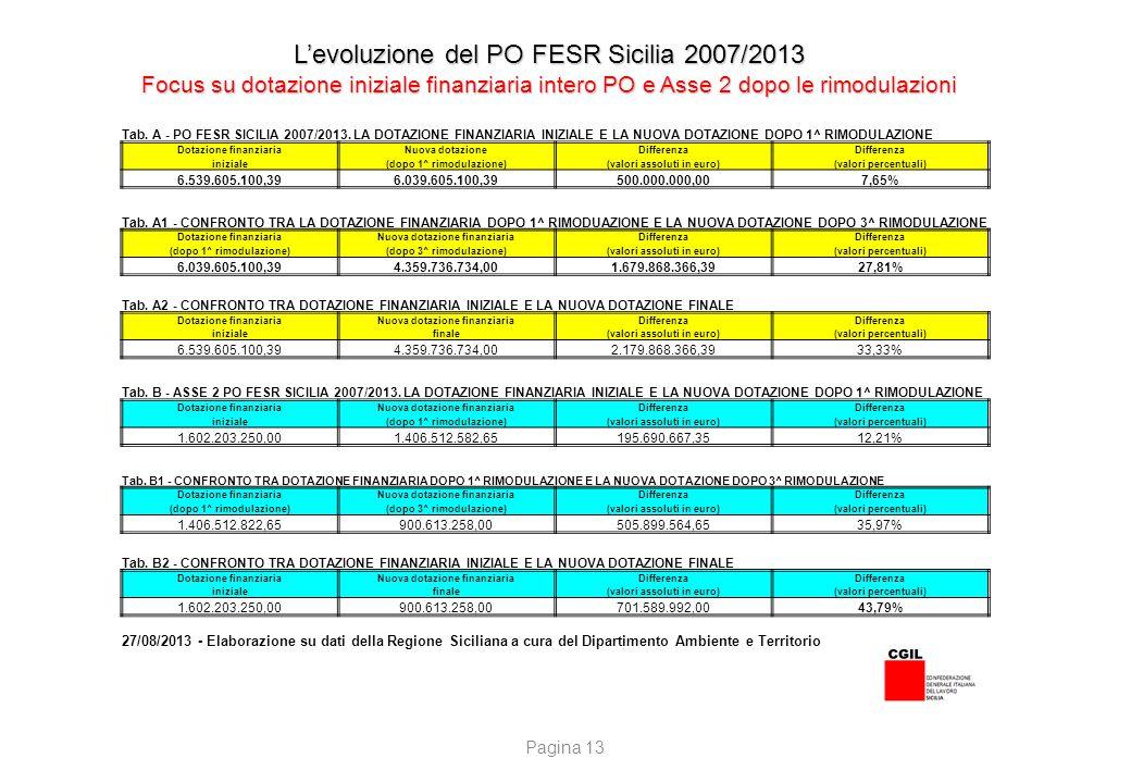 L'evoluzione del PO FESR Sicilia 2007/2013 Focus su dotazione iniziale finanziaria intero PO e Asse 2 dopo le rimodulazioni Tab. A - PO FESR SICILIA 2