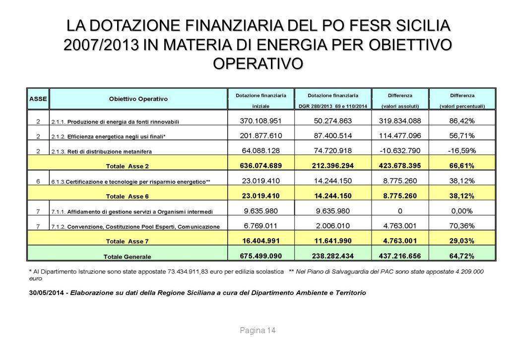 LA DOTAZIONE FINANZIARIA DEL PO FESR SICILIA 2007/2013 IN MATERIA DI ENERGIA PER OBIETTIVO OPERATIVO Pagina 14