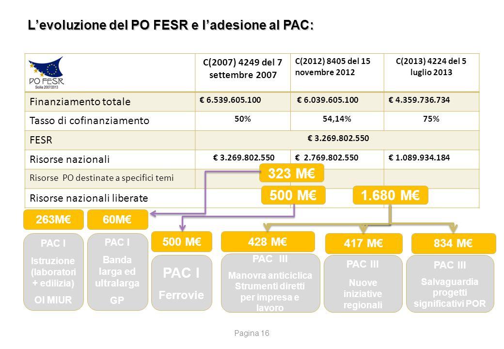 C(2007) 4249 del 7 settembre 2007 C(2012) 8405 del 15 novembre 2012 C(2013) 4224 del 5 luglio 2013 Finanziamento totale € 6.539.605.100 € 6.039.605.10