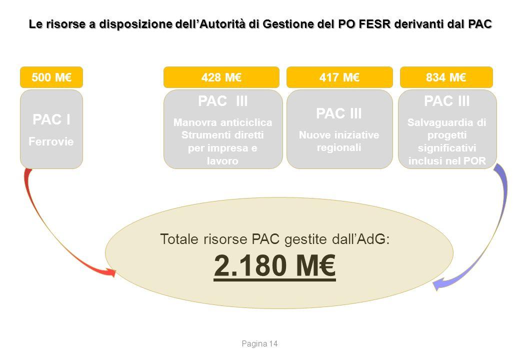 Le risorse a disposizione dell'Autorità di Gestione del PO FESR derivanti dal PAC Totale risorse PAC gestite dall'AdG: 2.180 M€ 500 M€ PAC I Ferrovie