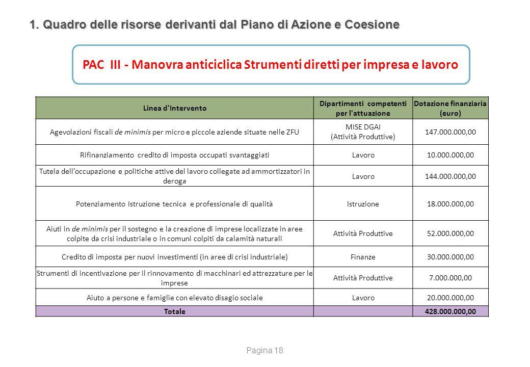 1. Quadro delle risorse derivanti dal Piano di Azione e Coesione PAC III - Manovra anticiclica Strumenti diretti per impresa e lavoro Linea d'Interven