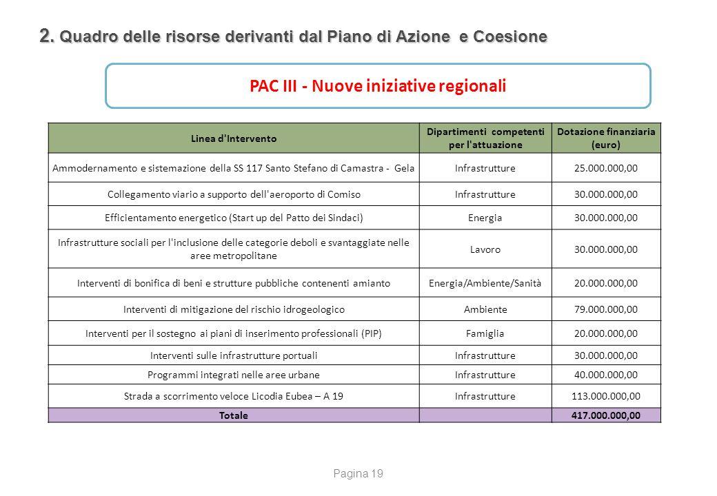2. Quadro delle risorse derivanti dal Piano di Azione e Coesione PAC III - Nuove iniziative regionali Linea d'Intervento Dipartimenti competenti per l
