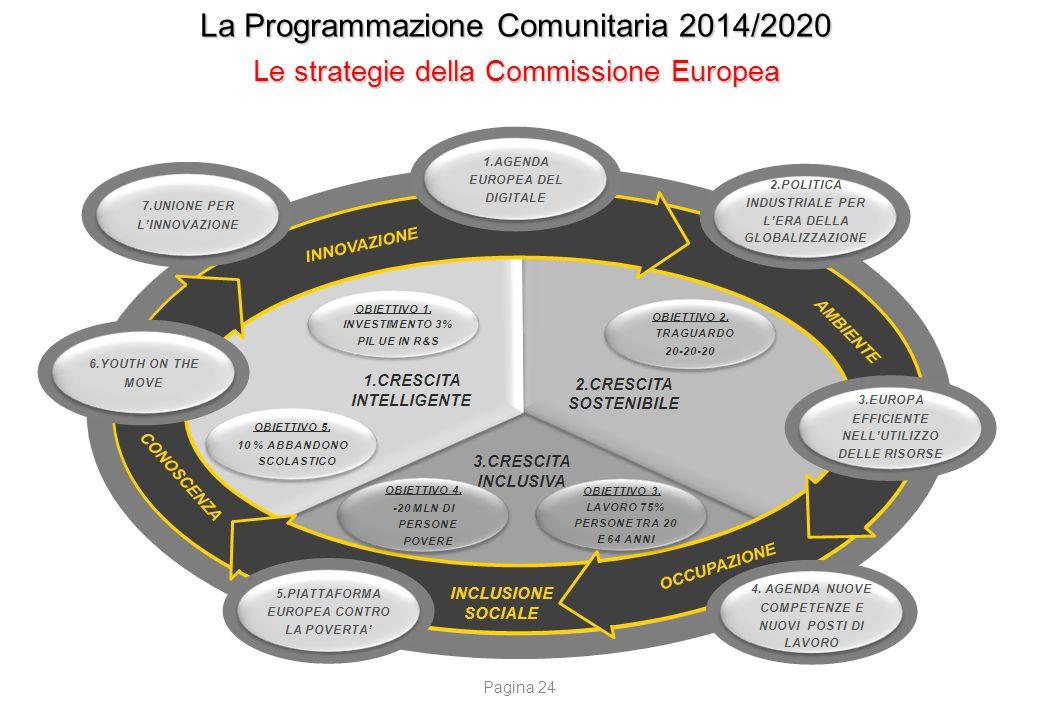 La Programmazione Comunitaria 2014/2020 Le strategie della Commissione Europea Pagina 24