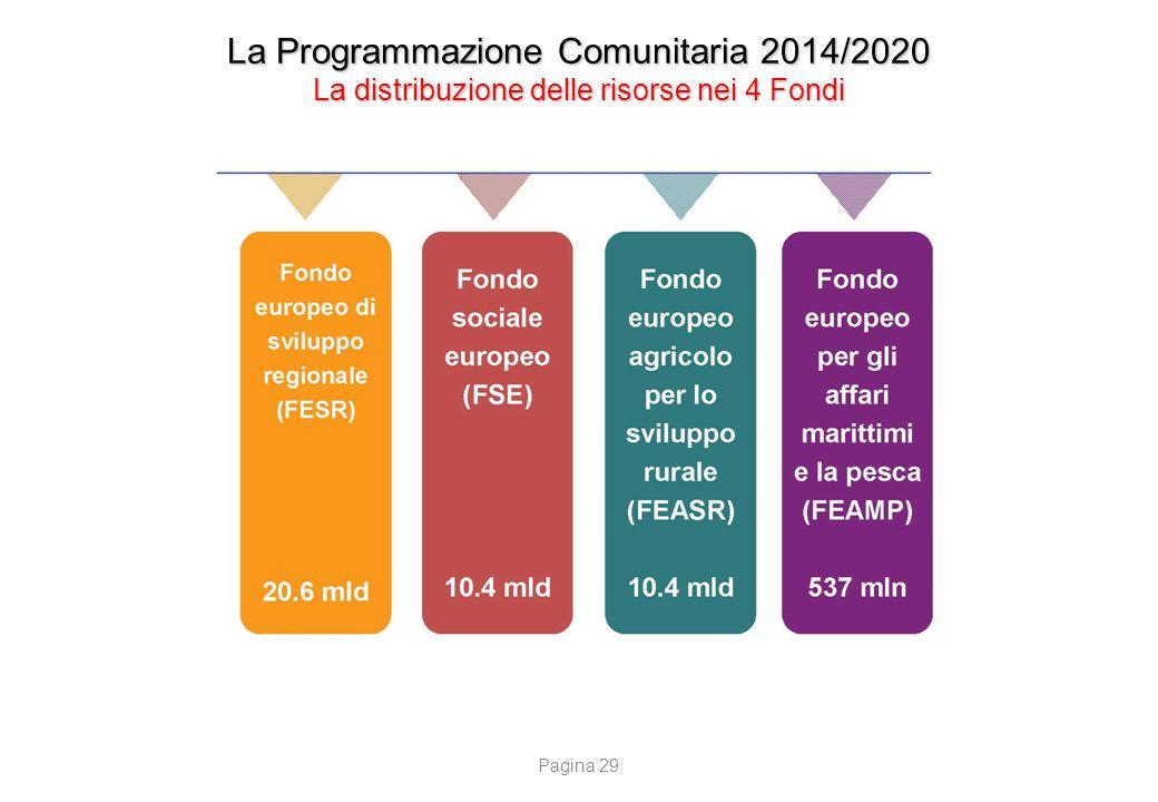 La Programmazione Comunitaria 2014/2020 La distribuzione delle risorse nei 4 Fondi Pagina 29