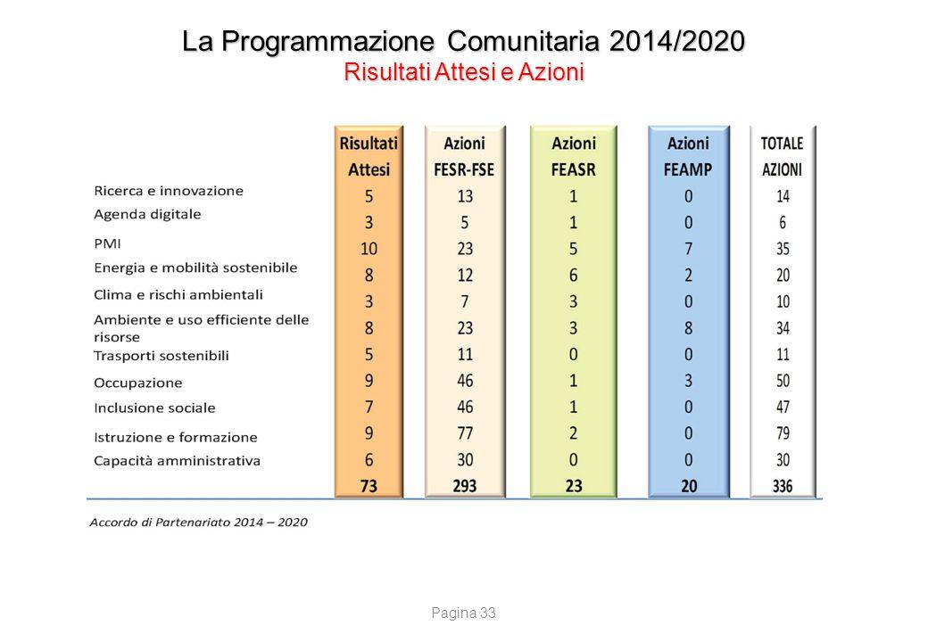 La Programmazione Comunitaria 2014/2020 Risultati Attesi e Azioni Pagina 33
