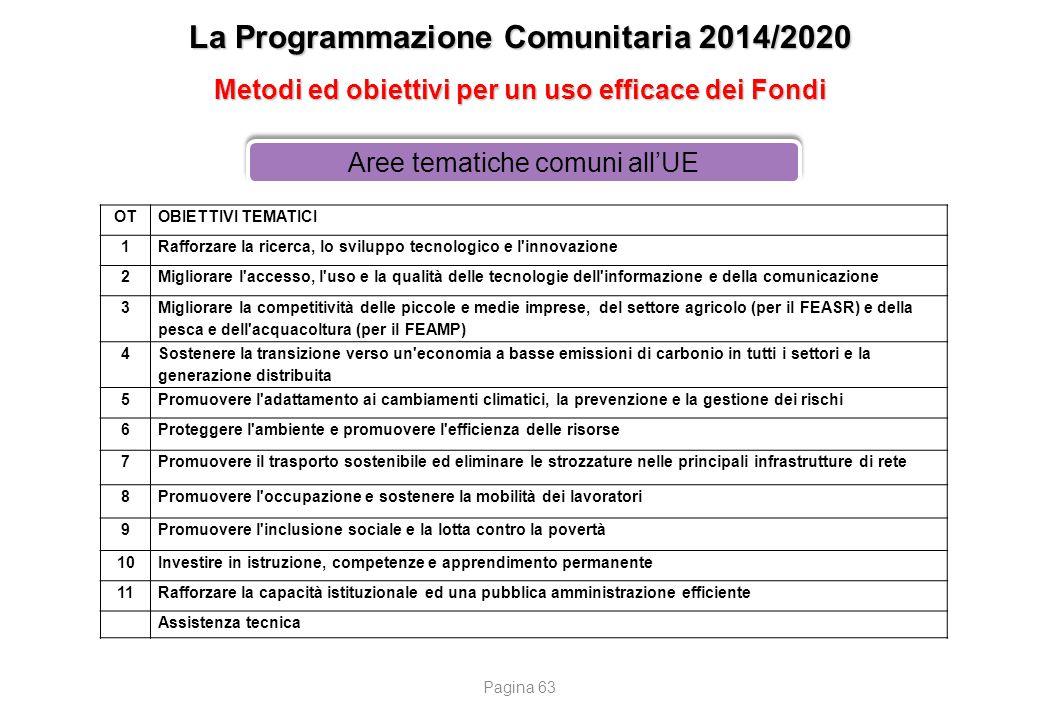 La Programmazione Comunitaria 2014/2020 Metodi ed obiettivi per un uso efficace dei Fondi Aree tematiche comuni all'UE OTOBIETTIVI TEMATICI 1Rafforzar