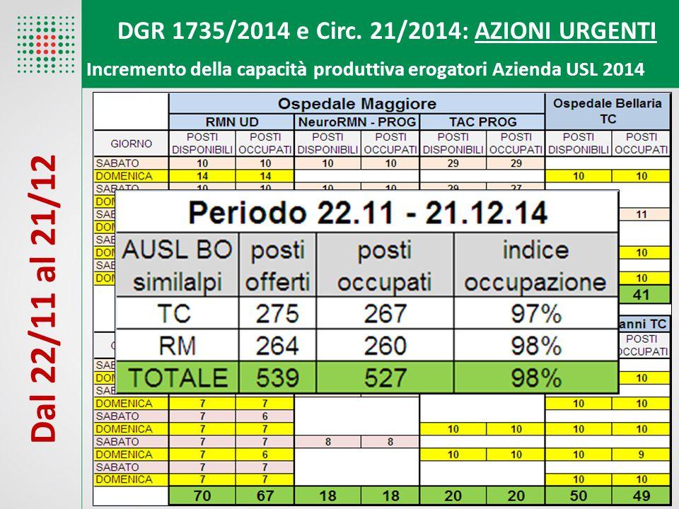 DGR 1735/2014 e Circ. 21/2014: AZIONI URGENTI Incremento della capacità produttiva erogatori Azienda USL 2014 Dal 22/11 al 21/12
