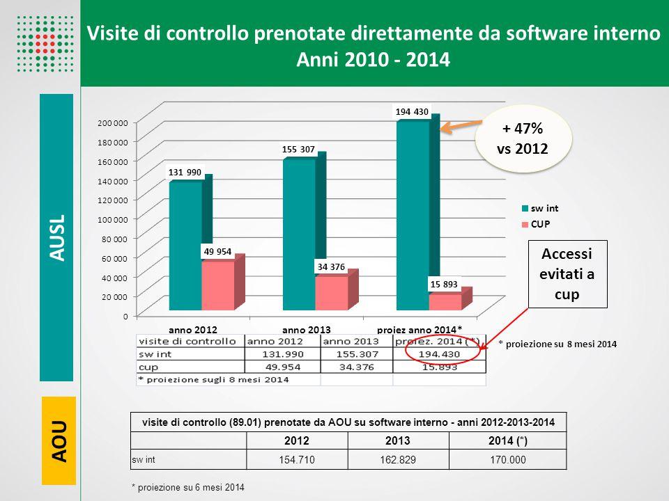 Visite di controllo prenotate direttamente da software interno Anni 2010 - 2014 + 47% vs 2012 Accessi evitati a cup * proiezione su 8 mesi 2014 visite