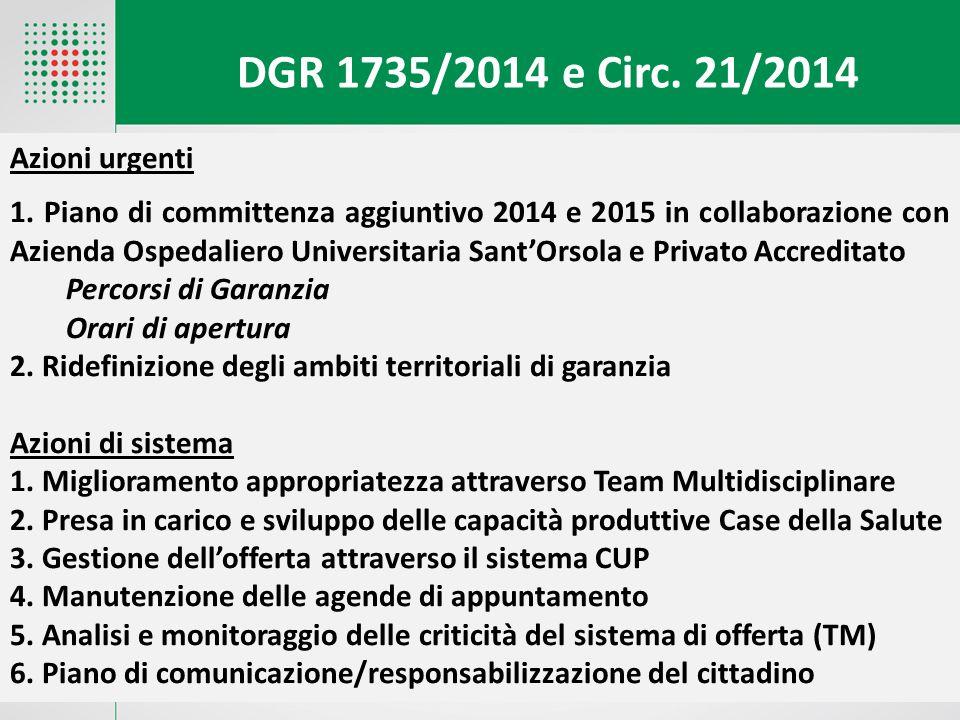 Azioni urgenti 1. Piano di committenza aggiuntivo 2014 e 2015 in collaborazione con Azienda Ospedaliero Universitaria Sant'Orsola e Privato Accreditat