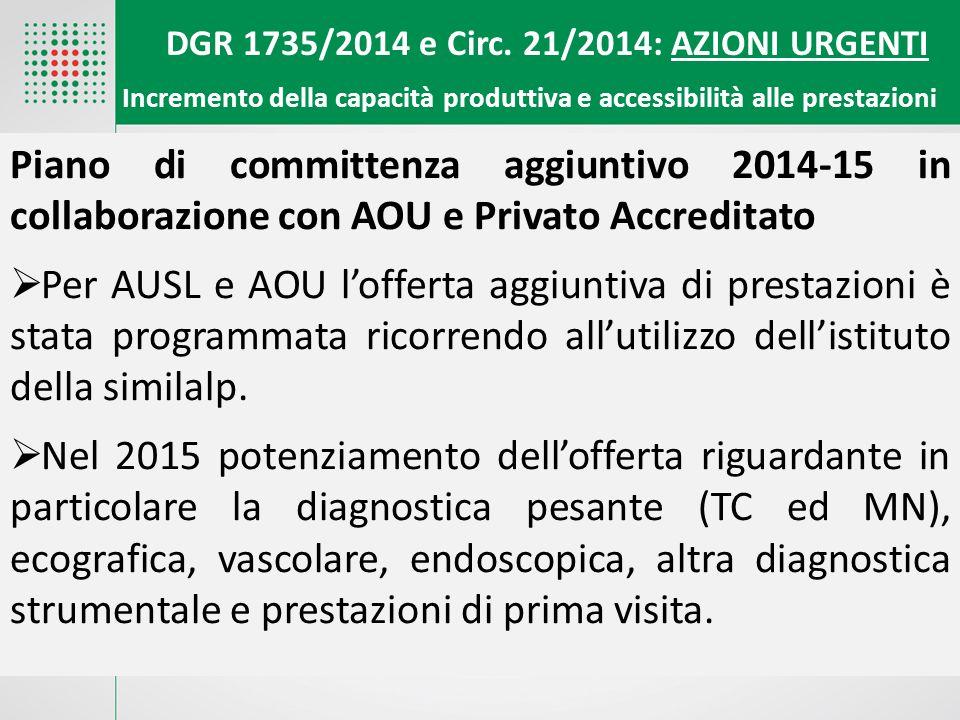 DGR 1735/2014 e Circ. 21/2014: AZIONI URGENTI Incremento della capacità produttiva e accessibilità alle prestazion i Piano di committenza aggiuntivo 2