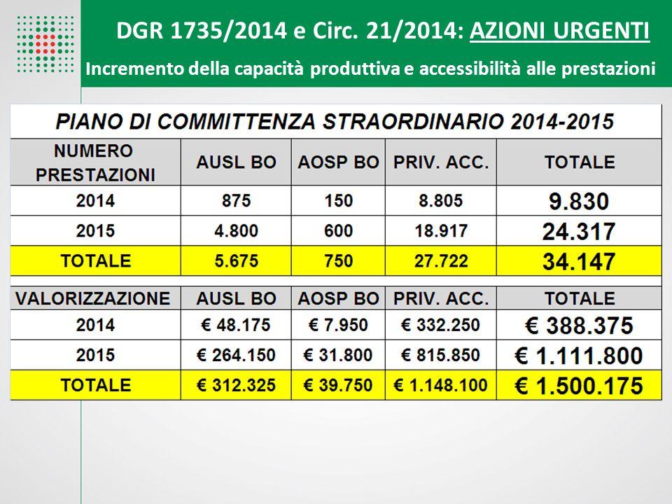 DGR 1735/2014 e Circ. 21/2014: AZIONI URGENTI Incremento della capacità produttiva e accessibilità alle prestazion i