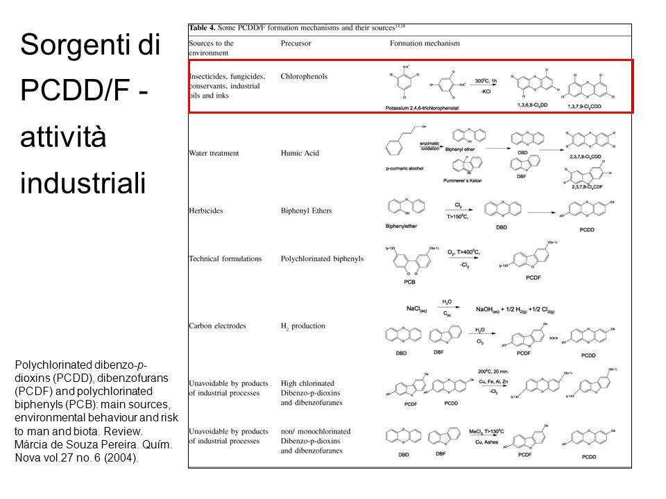 Sorgenti di PCDD/F - attività industriali Polychlorinated dibenzo-p- dioxins (PCDD), dibenzofurans (PCDF) and polychlorinated biphenyls (PCB): main sources, environmental behaviour and risk to man and biota.