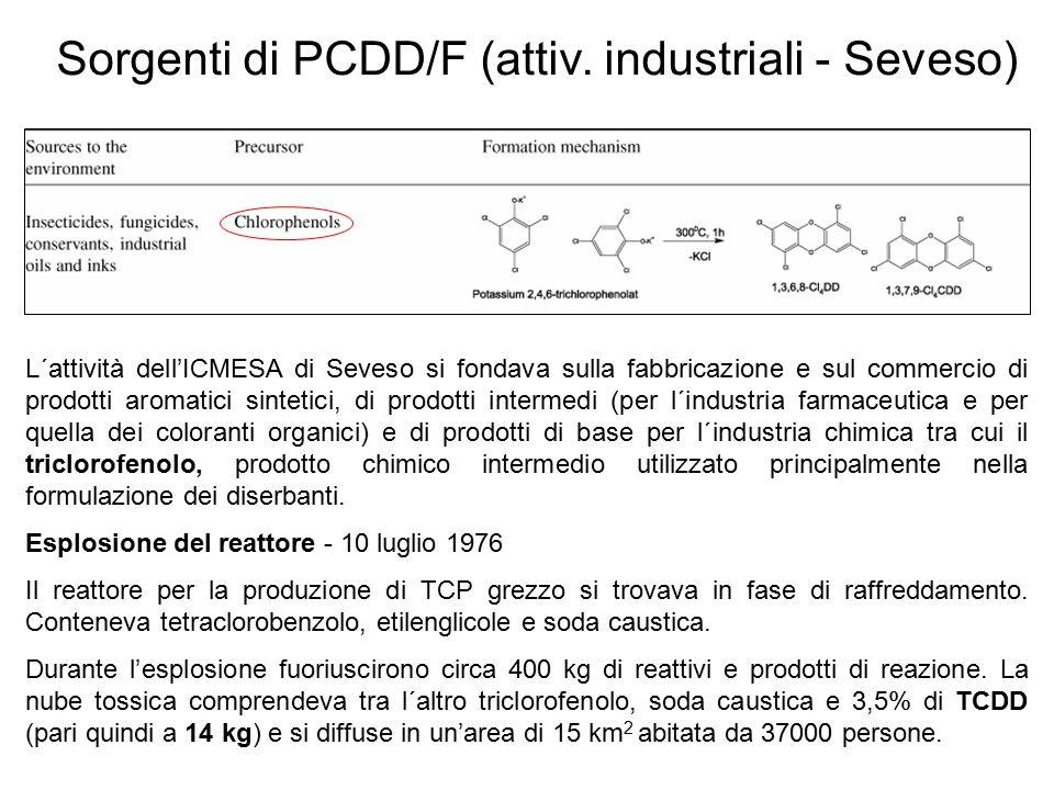 Sorgenti di PCDD/F (attiv. industriali - Seveso) L´attività dell'ICMESA di Seveso si fondava sulla fabbricazione e sul commercio di prodotti aromatici