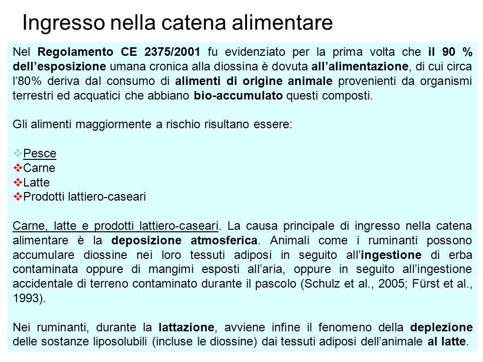 Ingresso nella catena alimentare Nel Regolamento CE 2375/2001 fu evidenziato per la prima volta che il 90 % dell'esposizione umana cronica alla diossi