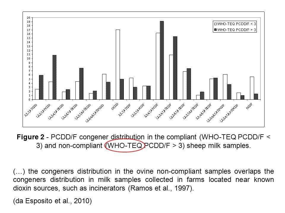 Figure 2 - PCDD/F congener distribution in the compliant (WHO-TEQ PCDD/F 3) sheep milk samples.