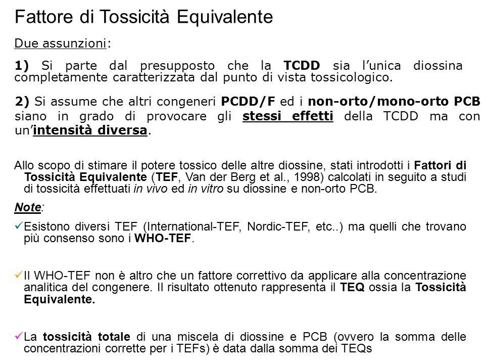 Fattore di Tossicità Equivalente Allo scopo di stimare il potere tossico delle altre diossine, stati introdotti i Fattori di Tossicità Equivalente (TE