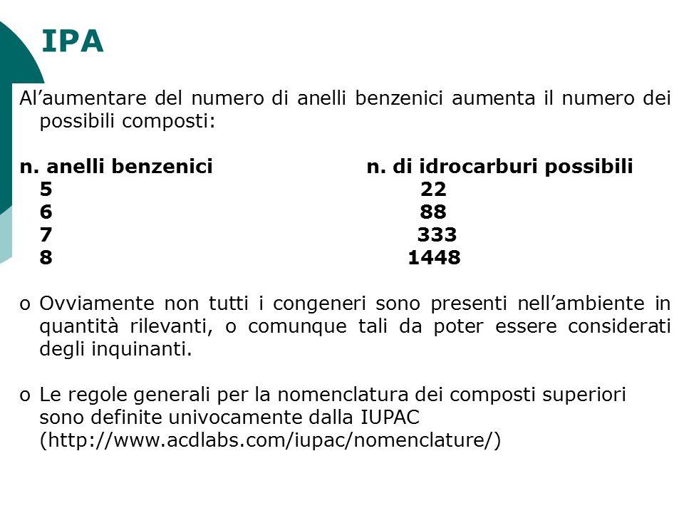 IPA Al'aumentare del numero di anelli benzenici aumenta il numero dei possibili composti: n. anelli benzenici n. di idrocarburi possibili 5 22 6 88 7