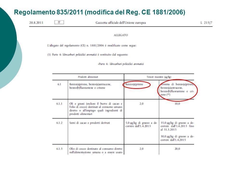 Regolamento 835/2011 (modifica del Reg. CE 1881/2006)