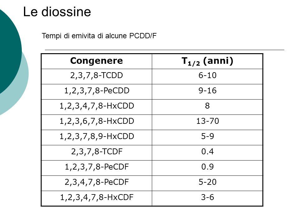CongenereT 1/2 (anni) 2,3,7,8-TCDD6-10 1,2,3,7,8-PeCDD9-16 1,2,3,4,7,8-HxCDD8 1,2,3,6,7,8-HxCDD13-70 1,2,3,7,8,9-HxCDD5-9 2,3,7,8-TCDF0.4 1,2,3,7,8-Pe