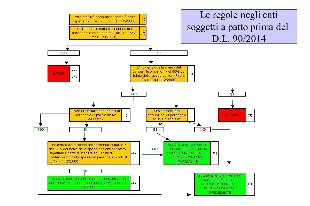 Le regole negli enti soggetti a patto prima del D.L. 90/2014
