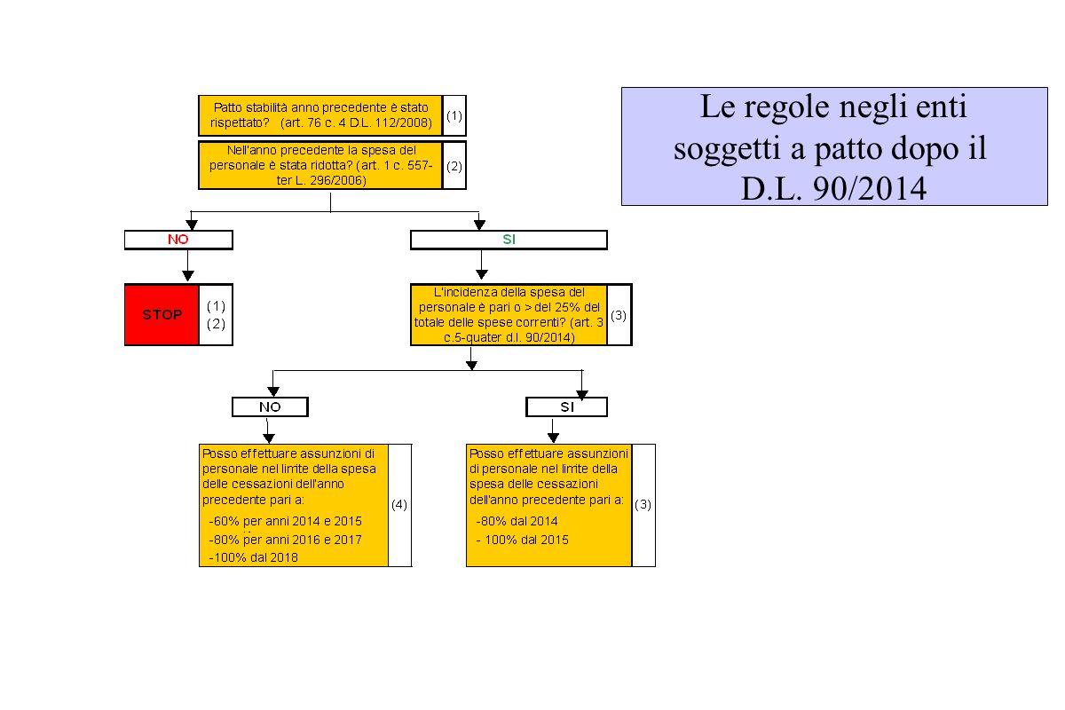 Le regole negli enti soggetti a patto dopo il D.L. 90/2014