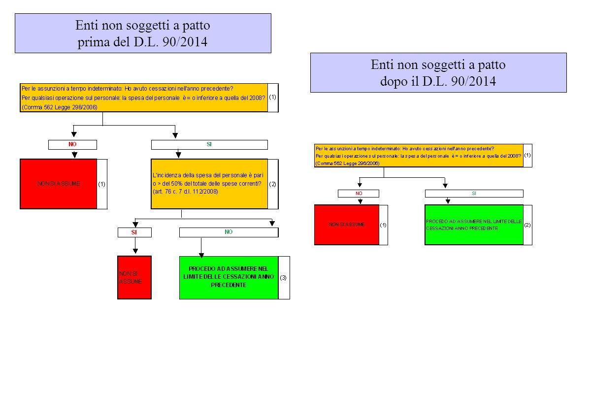 Enti non soggetti a patto prima del D.L. 90/2014 Enti non soggetti a patto dopo il D.L. 90/2014