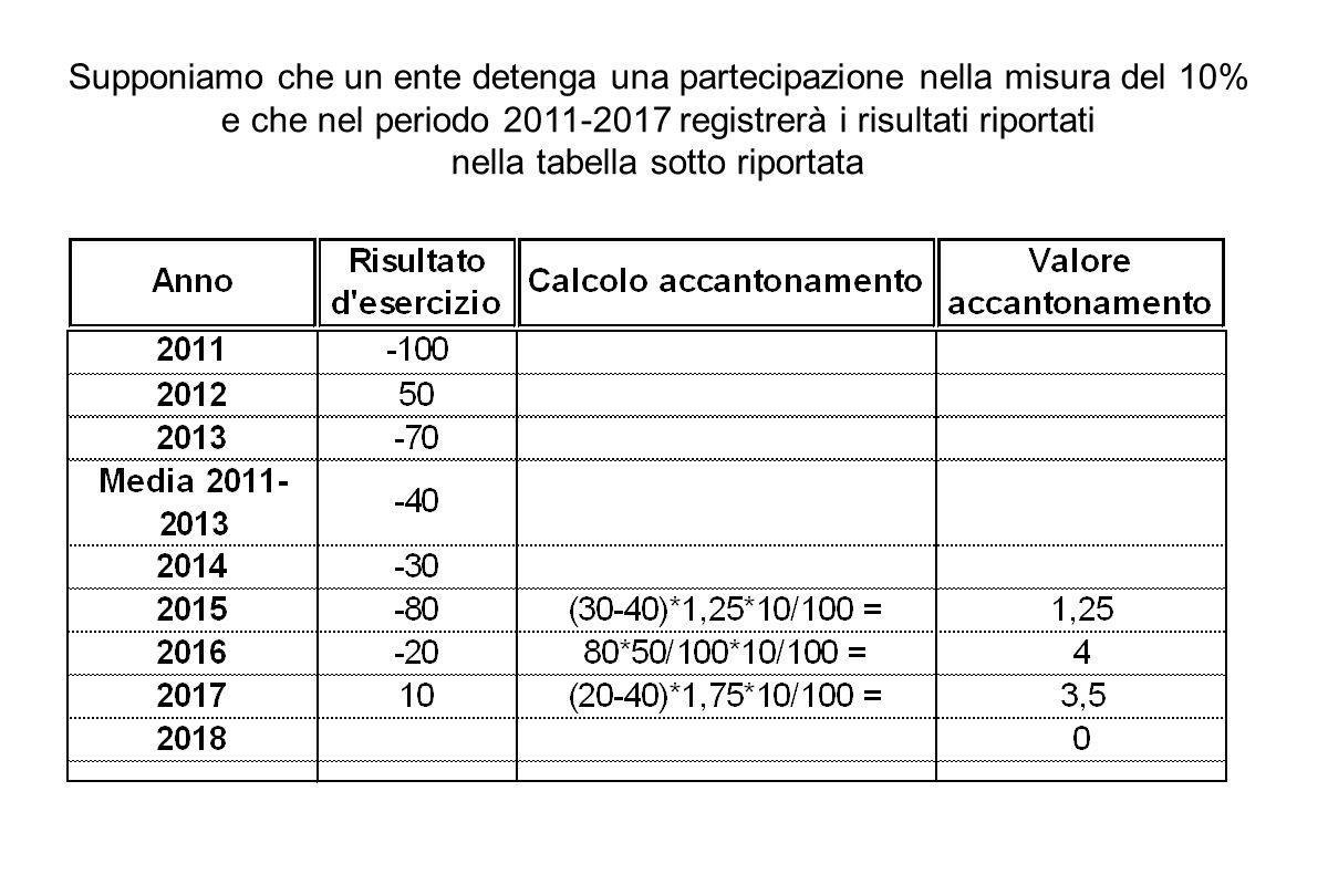 Supponiamo che un ente detenga una partecipazione nella misura del 10% e che nel periodo 2011-2017 registrerà i risultati riportati nella tabella sotto riportata