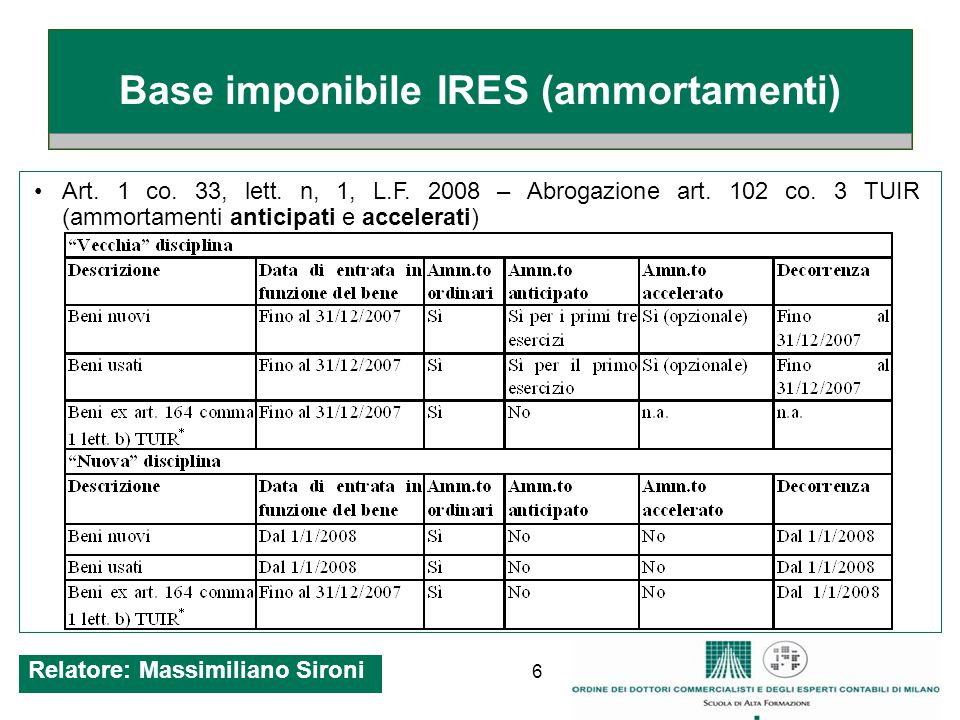 6 Base imponibile IRES (ammortamenti) Art. 1 co. 33, lett. n, 1, L.F. 2008 – Abrogazione art. 102 co. 3 TUIR (ammortamenti anticipati e accelerati) Re