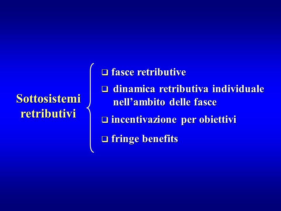  fasce retributive  dinamica retributiva individuale nell'ambito delle fasce  incentivazione per obiettivi  fringe benefits Sottosistemi retributi