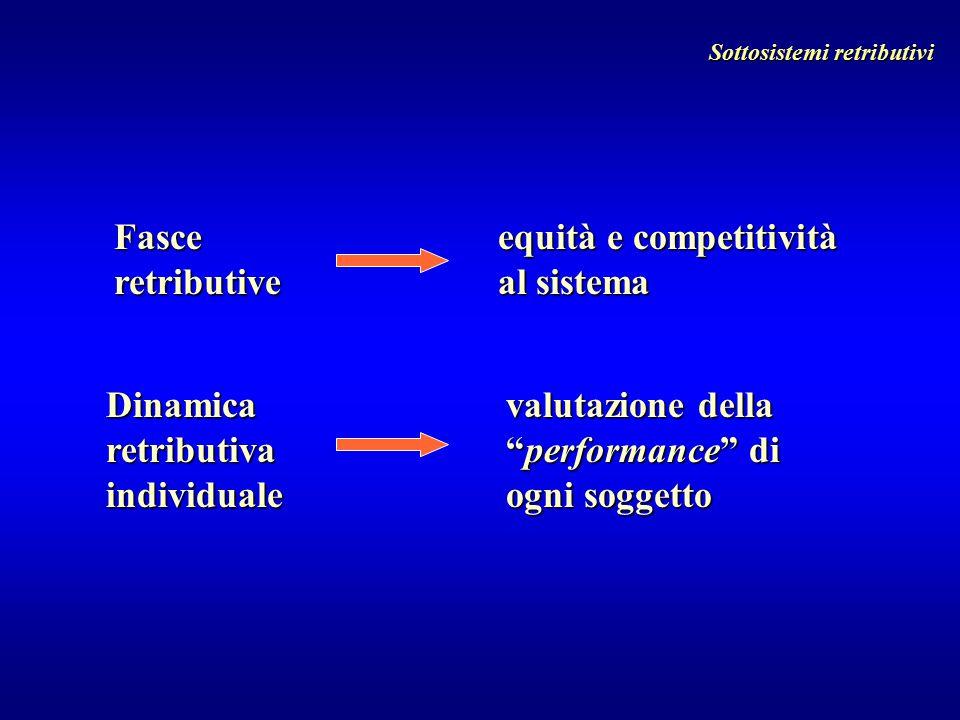 """Dinamica retributiva individuale Fasce retributive equità e competitività al sistema valutazione della """"performance"""" di ogni soggetto Sottosistemi ret"""
