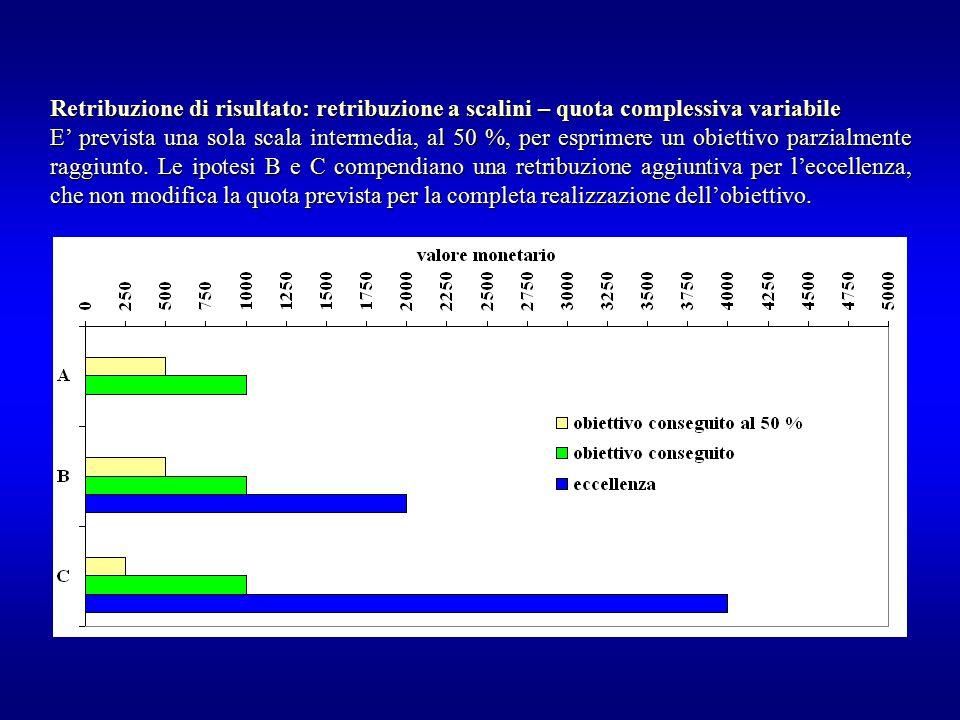 Retribuzione di risultato: retribuzione a scalini – quota complessiva variabile E' prevista una sola scala intermedia, al 50 %, per esprimere un obiet