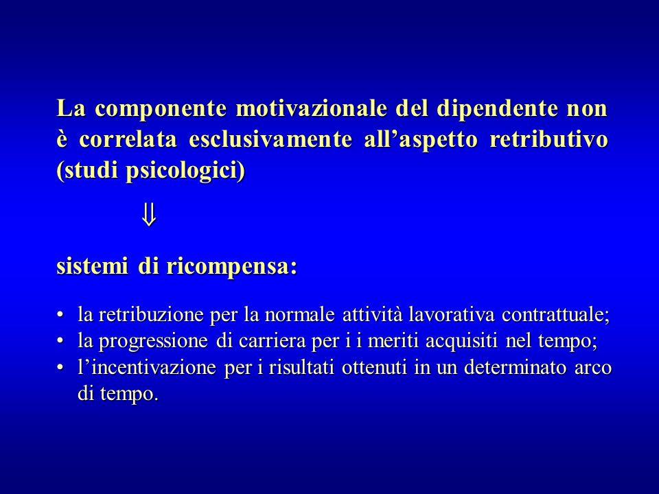 La componente motivazionale del dipendente non è correlata esclusivamente all'aspetto retributivo (studi psicologici)  sistemi di ricompensa: la retr