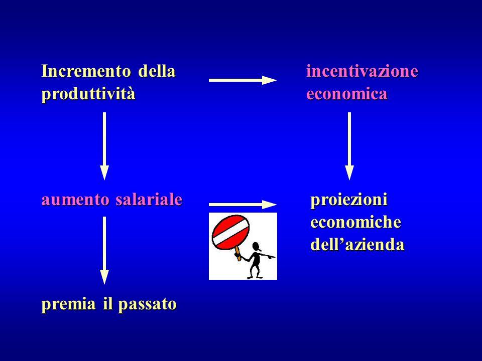 Incremento della produttività incentivazione economica aumento salariale premia il passato proiezioni economiche dell'azienda