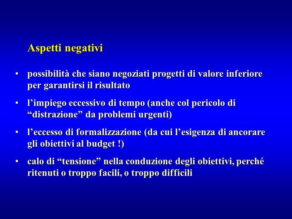 Aspetti negativi possibilità che siano negoziati progetti di valore inferiore per garantirsi il risultatopossibilità che siano negoziati progetti di v