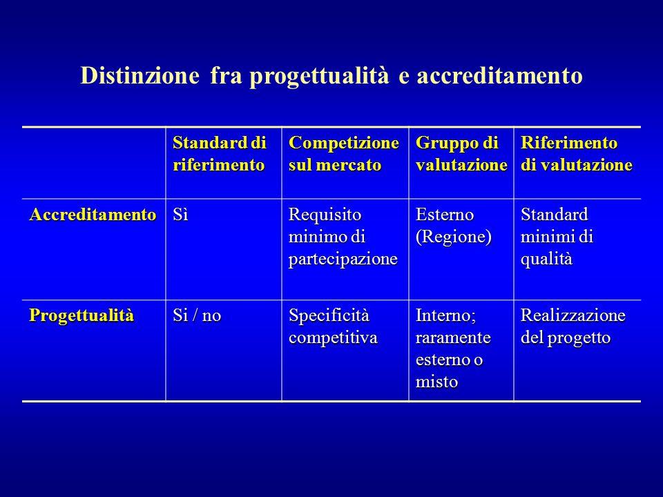 Standard di riferimento Competizione sul mercato Gruppo di valutazione Riferimento di valutazione AccreditamentoSì Requisito minimo di partecipazione
