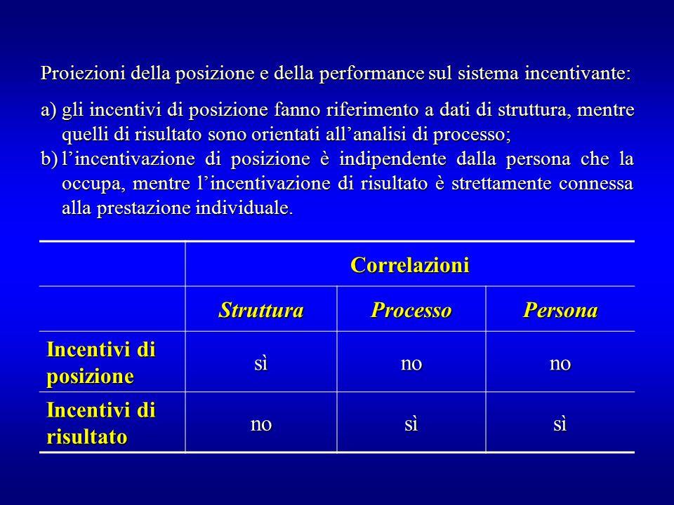 Proiezioni della posizione e della performance sul sistema incentivante: a)gli incentivi di posizione fanno riferimento a dati di struttura, mentre qu