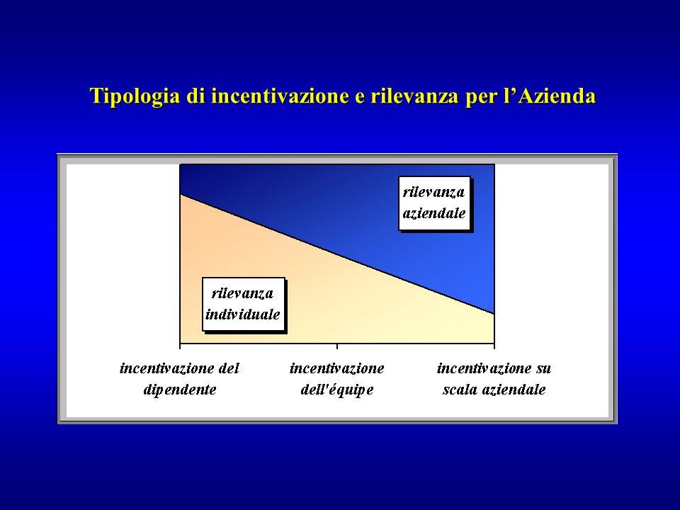 Tipologia di incentivazione e rilevanza per l'Azienda