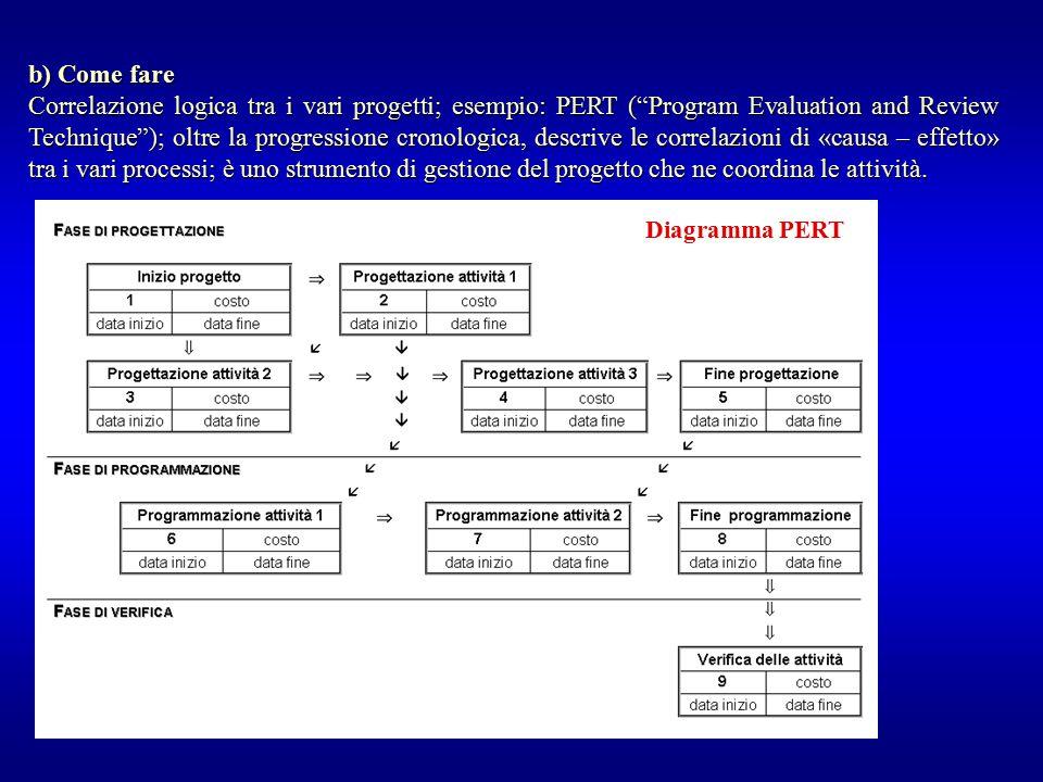 """b) Come fare Correlazione logica tra i vari progetti; esempio: PERT (""""Program Evaluation and Review Technique""""); oltre la progressione cronologica, de"""