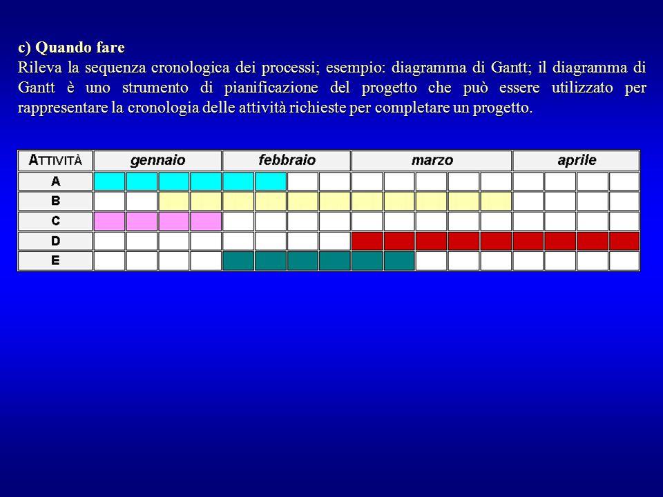c) Quando fare Rileva la sequenza cronologica dei processi; esempio: diagramma di Gantt; il diagramma di Gantt è uno strumento di pianificazione del p