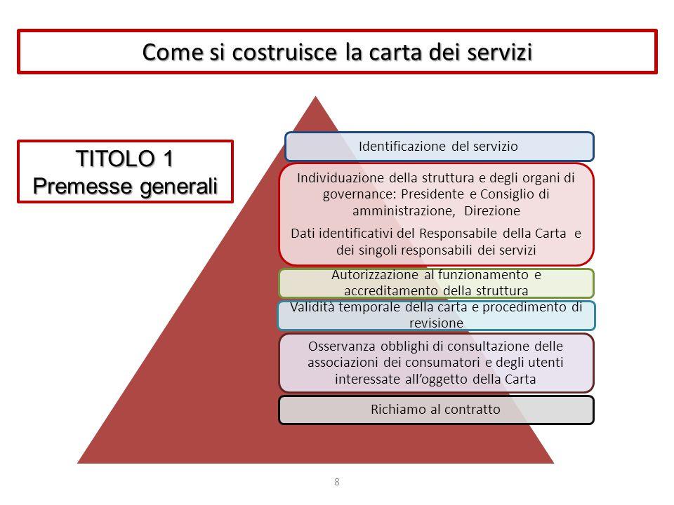 Come si costruisce la carta dei servizi 8 Identificazione del servizio Individuazione della struttura e degli organi di governance: Presidente e Consi