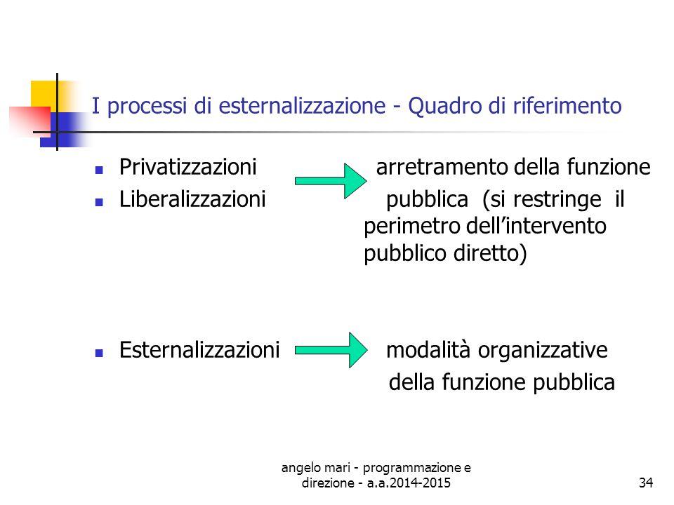angelo mari - programmazione e direzione - a.a.2014-201534 I processi di esternalizzazione - Quadro di riferimento Privatizzazioni arretramento della